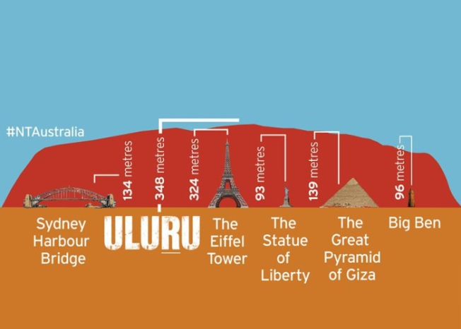 uluru-height-comparison-2